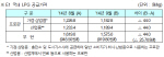 E1, 9월 프로판·부탄 공급가격 kg당 44원씩 인하
