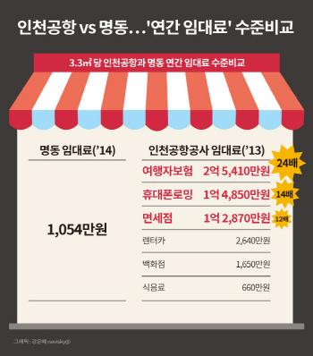 인천공항 vs 명동..`연간 임대료` 수준비교