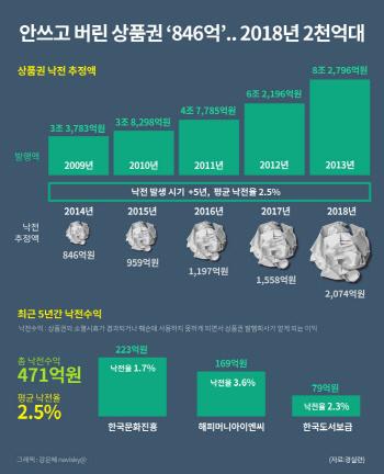 안쓰고 버린 상품권 `846억`…2018년 2천억대