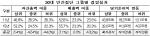 대기업 30대 그룹, 중위그룹과 자산·매출 격차 더 키워(상보)