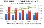 삼성·현대차 그룹 순이익, 30대 그룹 81%..의존 심화