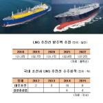 '친환경이 돌파구' 조선업계, LNG 추진선 수주로 활로 모색