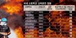 119의 민낯 '운동장서 화재진압 훈련·실전이 훈련이 구급대원'