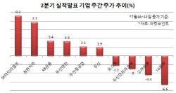 2분기 어닝시즌 본격 스타트…초반 분위기는 `훈훈`