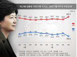 '우병우 악재' 朴대통령 30% 위태