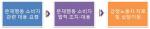 금투협, 10월14일 '고객응대직원 보호 교육' 개설
