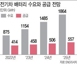 전기차 배터리, 3년 내 공급부족…국내 빅3, 생산라인 투자 가속도