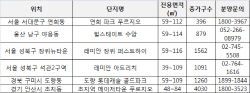 노후아파트 밀집지역서 분양되는 새아파트 완판 행진