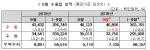[표]9월 수출입 실적..수출 -5.9%, 수입 -2.3%
