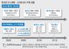 [스마트시티⑧]한국의 도시역사, 스마트시티 수출에 호재