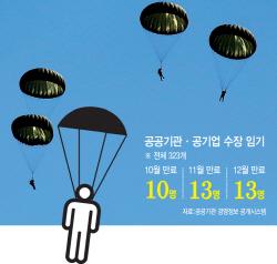 최순실 파문에도 <br>억대 연봉 '공기업 낙하산' 기승