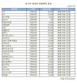 [표]에스에프씨 등 코스닥 자사주 신청내역(28일)