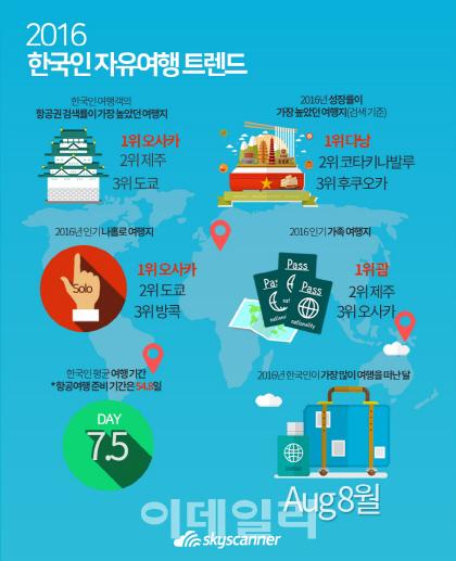 [e여행팁] 한국인 가장 선호하는 여행지…'오사카·다낭'