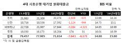 국민銀 '리스크 관리 덕분'…<br>대기업 여신 나홀로 고공비행