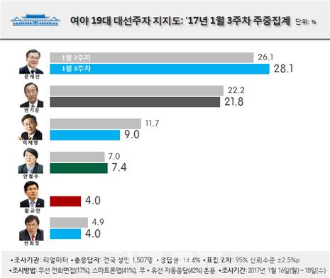 [리얼미터] 차기대선 양강구도 재편…문재인 28.1% vs 반기문 21.8%
