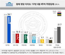 바른정당, 8.8% 지지율 하락세…TK서 새누리당 절반 수준