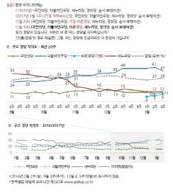 민주당 37% 1위 독주…<br>與 12%·국민 11%·바른 9%