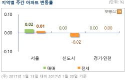 서울아파트 값 9주만에 상승…송파·강동 저가매수 유입