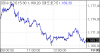 [외환마감]'점진적 인상' 강조한 옐런…원·달러 환율 하락