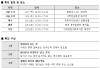 지지옥션 신년맞이 경매대특강 실시…서울·대전·대구·부산 등