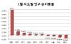 조선 불황 직격탄...1만명 울산 탈출