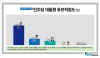 [리서치뷰]민주당 대선후보 적합도 문재인 61.6%…安 20.2%·李 13.4%