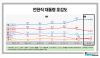 [리서치뷰]대통령 호감도, 노무현 48.5%…대구·경북도 박정희에 앞서