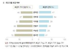 안희정, 대선주자 호감도 54% 최고..비호감도 37% 최저