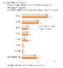 [한국갤럽]文 32% vs 安 21%…문재인, TK·50대 이상 제외 모두 1위