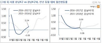 서울 강남권 재건축 아파트값, 11·3부동산대책 이전 수준 회복