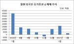 IT株 쉬고 소외주 회복세…본격화하는 `키 맞추기 장세`