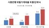 빚 못갚는 '한계가구' 216만...5가구 중 1가구꼴(상보)