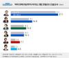 [리얼미터] 黃 불출마 이후 文 1위 독주…홍준표 최대 수혜주 등극