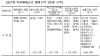 서울 내 35개 뉴타운·재개발지역 '직권해제'
