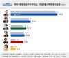 [리얼미터] '지지율 6.2%p 급등' 홍준표, 안철수·이재명 턱 밑 추격