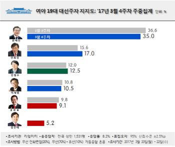 문재인 35.0% 1위…김진태 5%대 지지율로 6위 진입