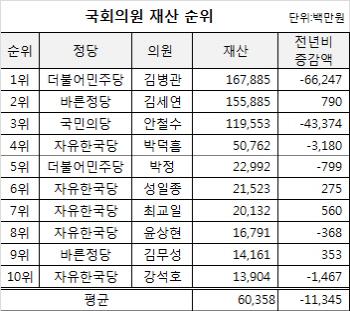 [재산공개]김병관 의원 1678억 `1위`…안철수 3위로 밀려