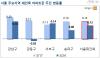 """대선 앞두 관망세 짙어진 서울 아파트 시장…""""한번 쉬어가자"""""""