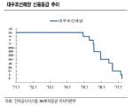 """""""대우조선해양 채무조정안, 회사채 투자심리 위축"""""""