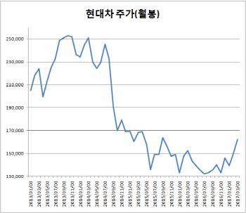 '차기 주도주vs펀더멘털 우려'…현대차, 악셀? 브레이크?
