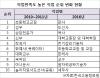 판사 직업만족도 '22위→1위'… 5년새 상위 20개중 14개 자리바꿈