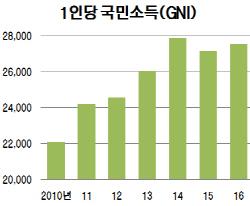 선진국 문턱서 또 '미끌'…국민소득 3만달러 달성 실패(종합)
