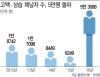 [체인지 코리아]세금 피하는 얌체 5만3000명..年 14조