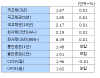 [표]29일 오전 채권시장 - 금리동향