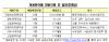 금감원 회계·법률 경력직 대거 채용…29일부터 원서접수