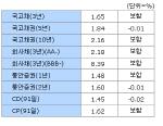 [표]29일 채권시장 종합 - 금리동향
