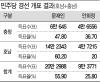 [민주 경선]문재인 충청서도 47.8%로 1위..대선 직행 가능성 높였다