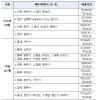 HUG, 미분양 관리지역에 '충남 서산' 추가.. '경기 오산' 제외