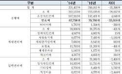 '요금 오르고, 기름값 내리고'…서울택시 흑자시대