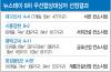 LH, 뉴스테이 민간사업자 8차 공모 4개지구 선정 발표